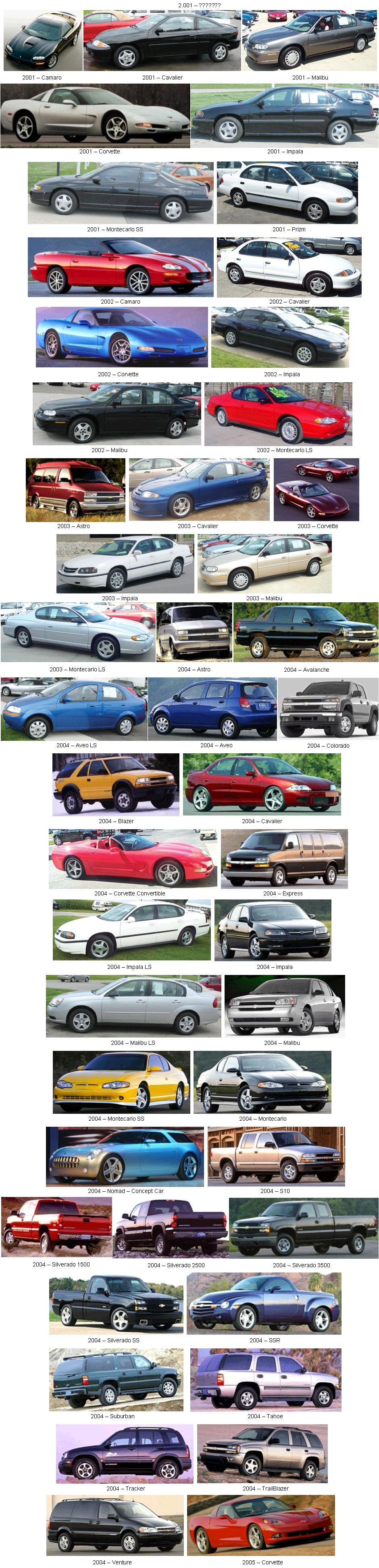 Evolución Chevrolet